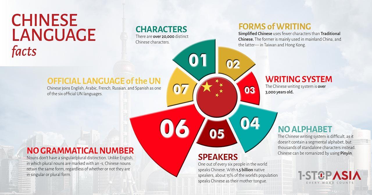 Chinese Language Infographics