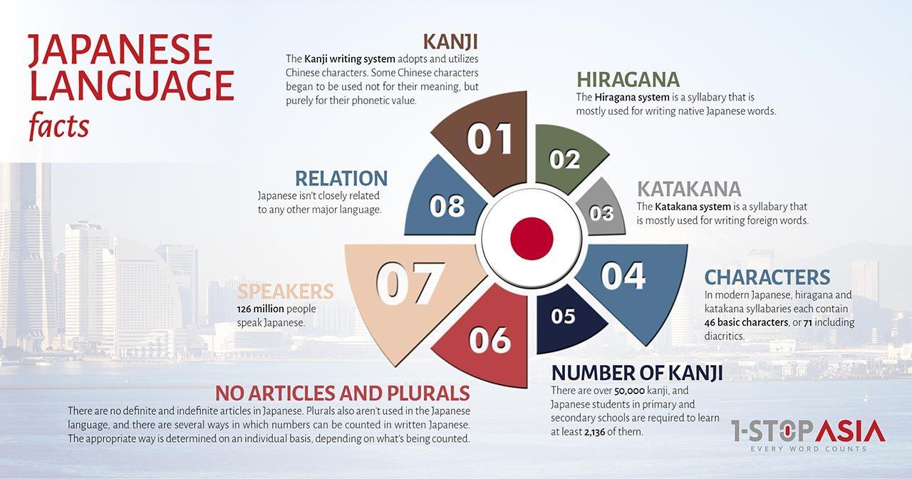 Japanese Language Infographics